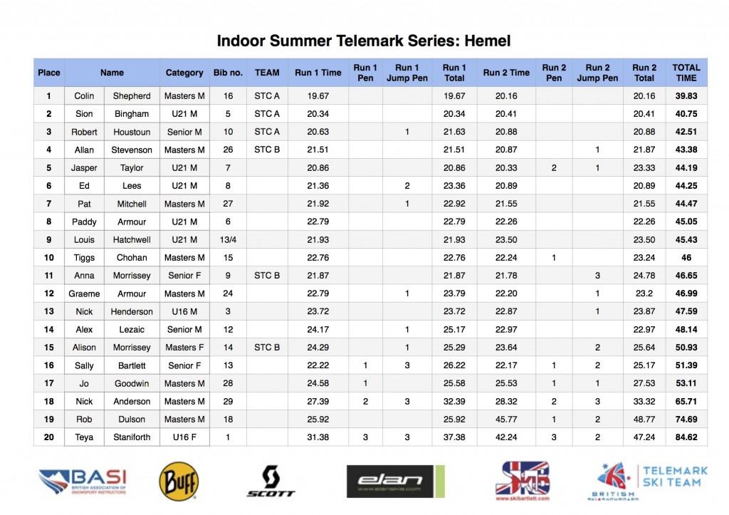 Hemel Results Final PDF